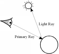 Image of line of sight ray from eye to point p, and light ray from point p to light.